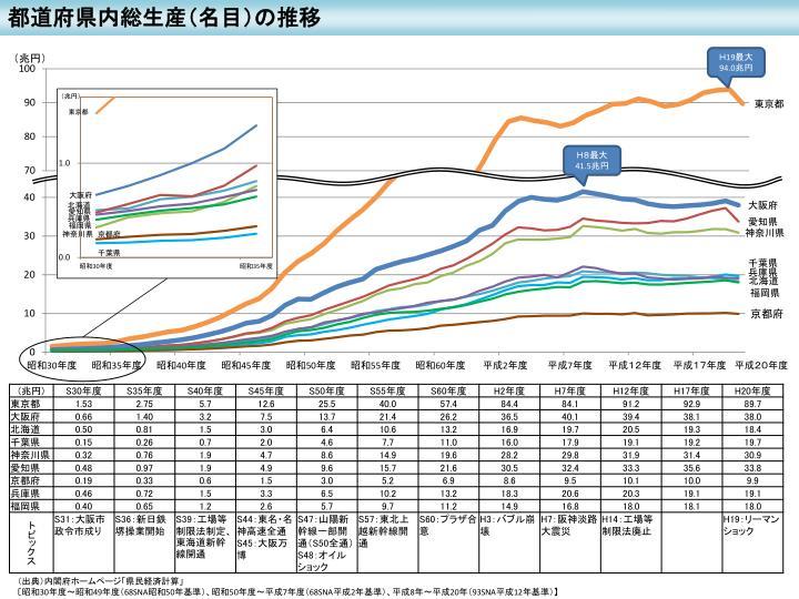 都道府県内総生産(名目)の推移