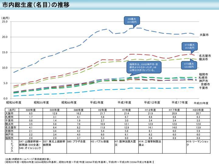 市内総生産(名目)の推移