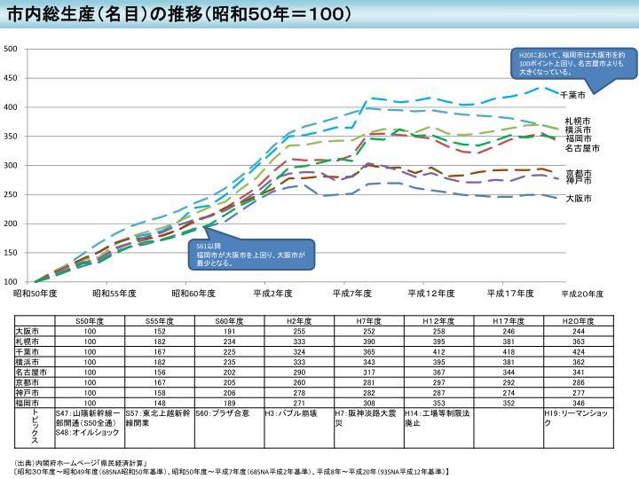 市内総生産(名目)の推移(昭和50年=100)