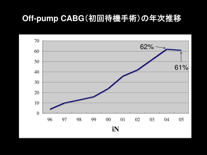 Off pump cabg