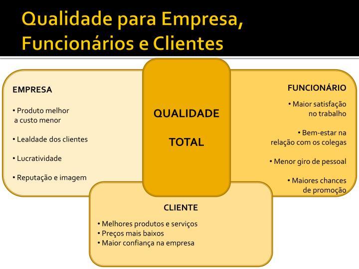 Qualidade para Empresa, Funcionários e Clientes