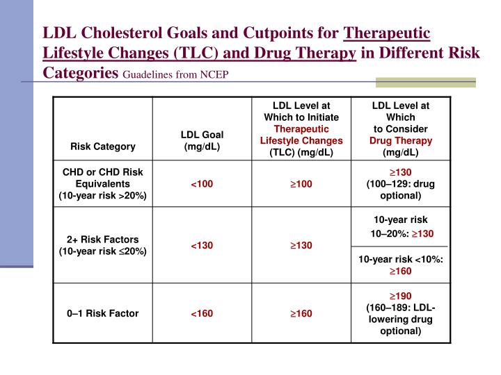 LDL Cholesterol Goals and Cutpoints for