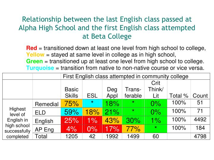 Relationship between the last English class passed at Alpha High School and the first English class attempted at Beta College