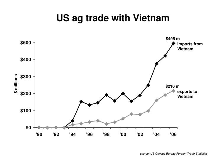 us ag trade with vietnam