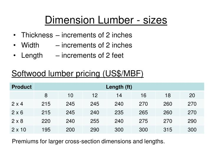 Dimension Lumber - sizes