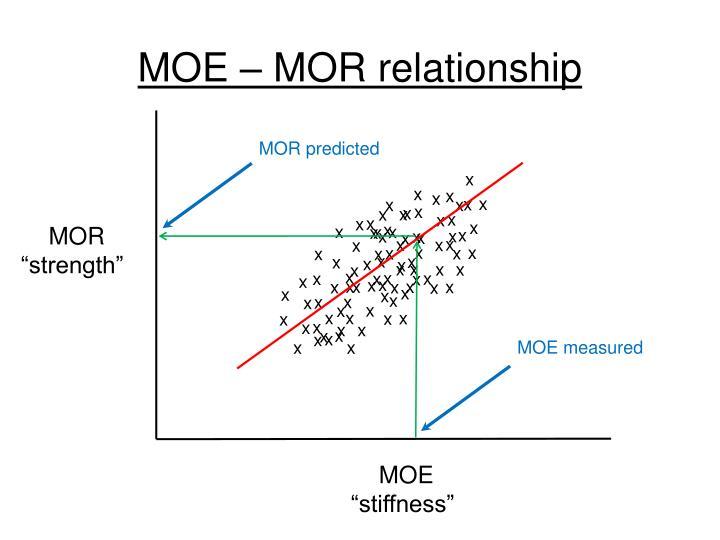 MOE – MOR relationship