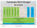 cambodia moh budget structure