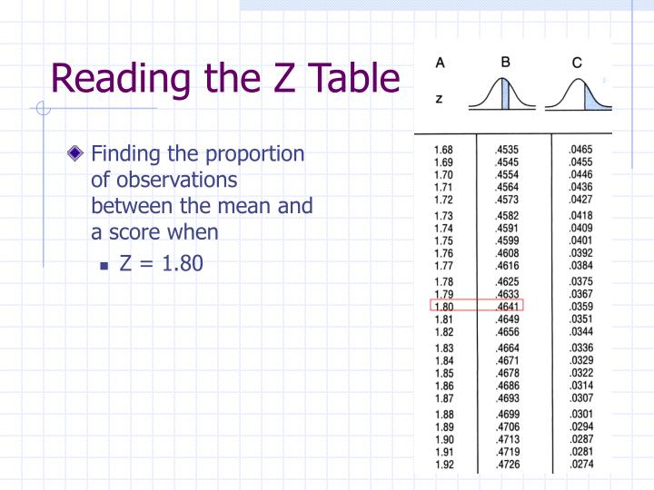 Finding the proportion of observations between the mean and a score when