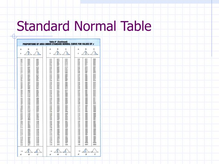 Standard Normal Table