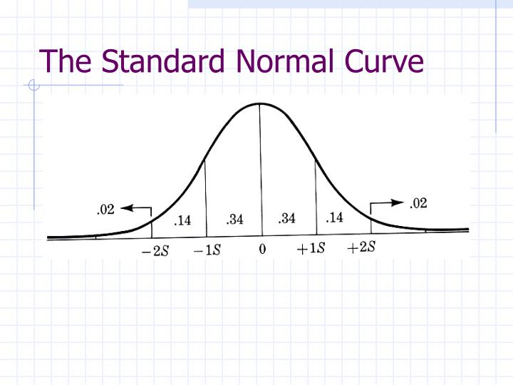 The Standard Normal Curve