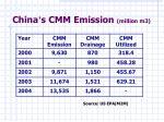 china s cmm emission million m3