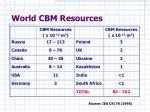 world cbm resources