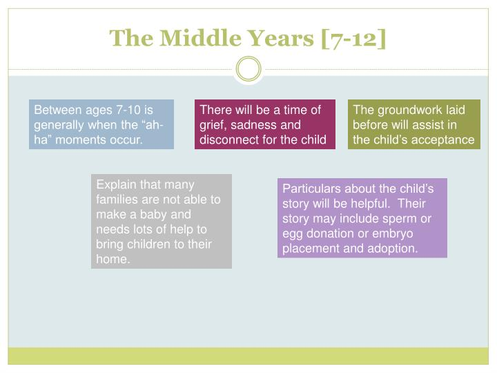 The Middle Years [7-12]