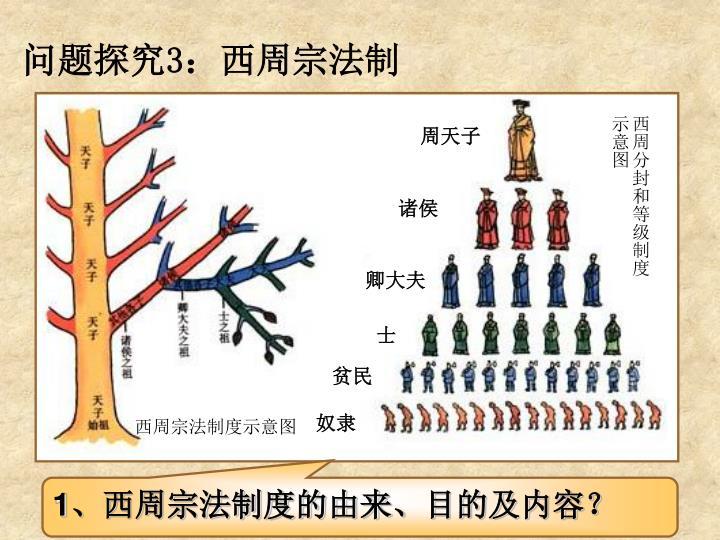 西周分封和等级制度示意图