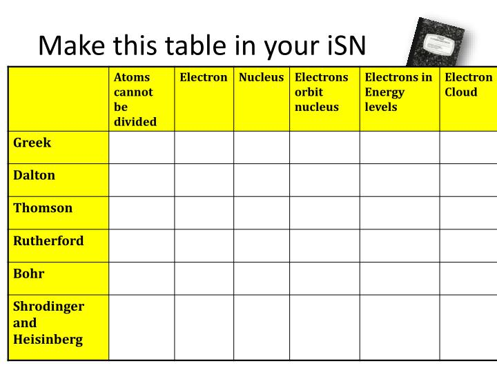 Make this table in your isn