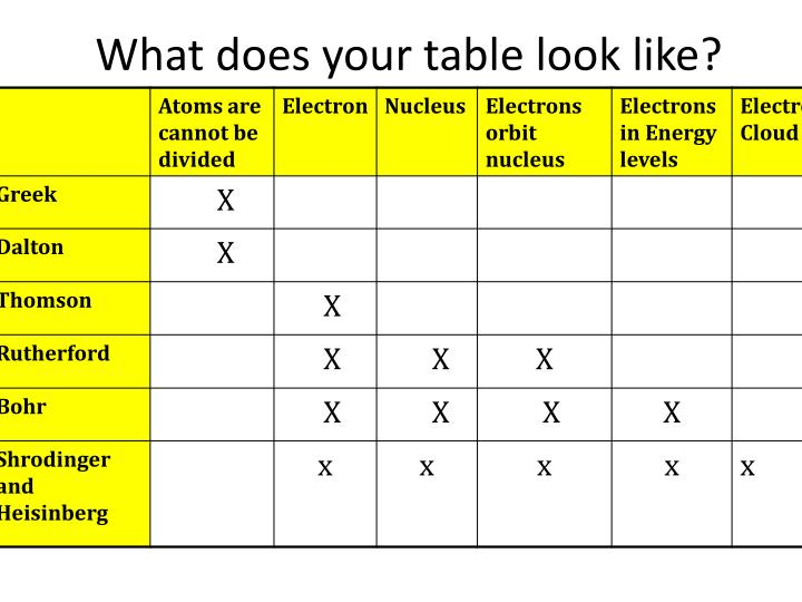 What does your table look like?