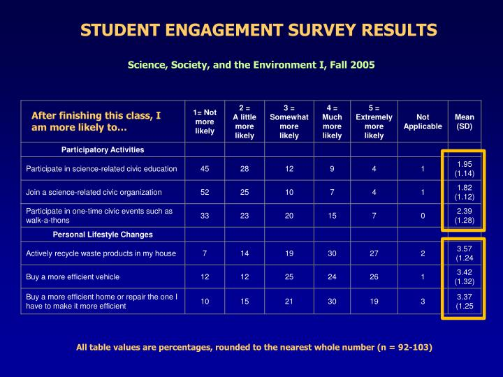 STUDENT ENGAGEMENT SURVEY RESULTS