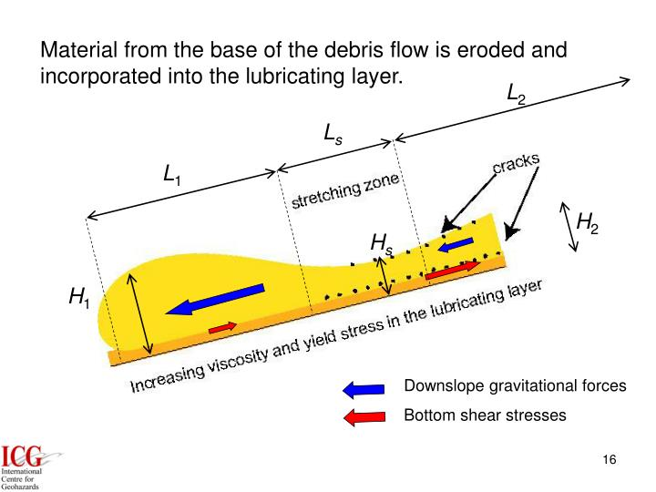 Material from the base of the debris flow is eroded and incorporated into the lubricating layer.