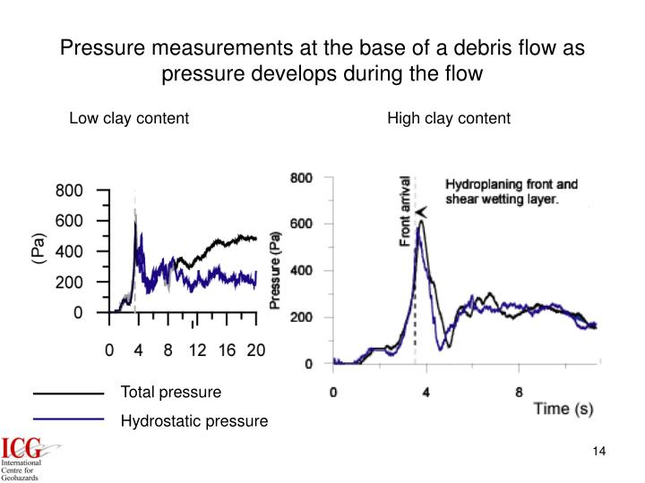 Pressure measurements at the base of a debris flow as pressure develops during the flow