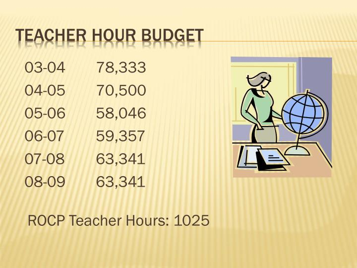 Teacher hour budget