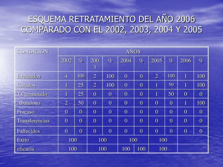 ESQUEMA RETRATAMIENTO DEL AÑO 2006 COMPARADO CON EL 2002, 2003, 2004 Y 2005