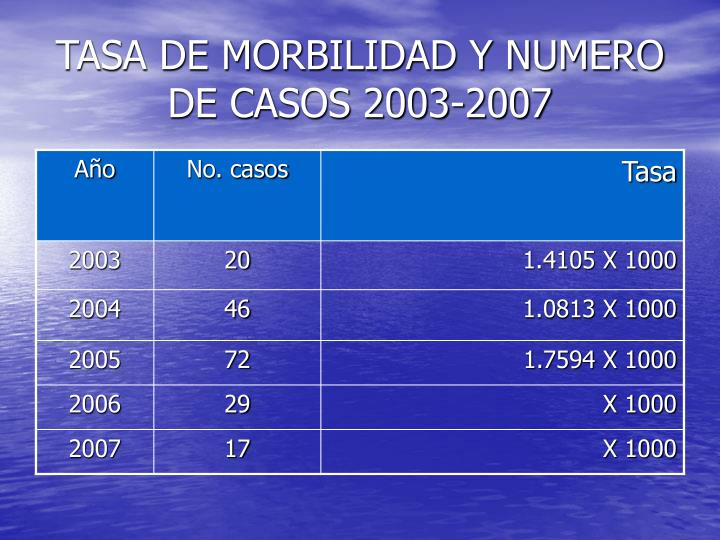 TASA DE MORBILIDAD Y NUMERO DE CASOS 2003-2007