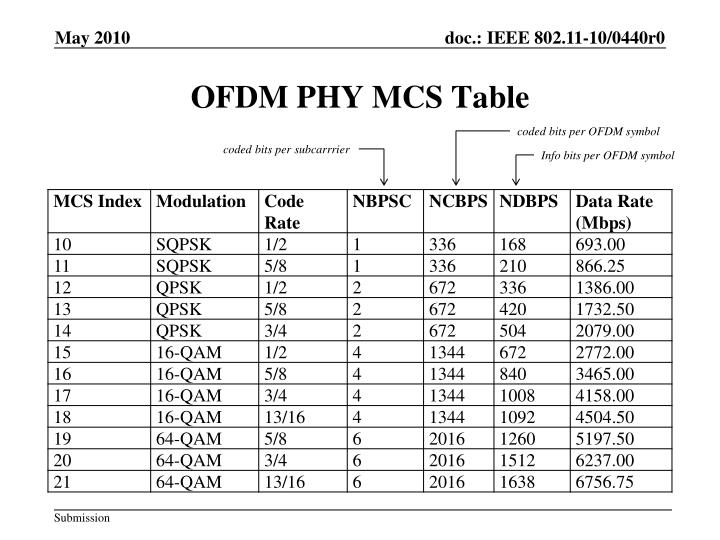 OFDM PHY MCS Table