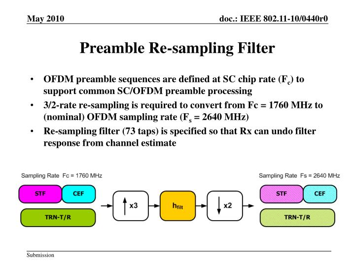 Preamble Re-sampling Filter