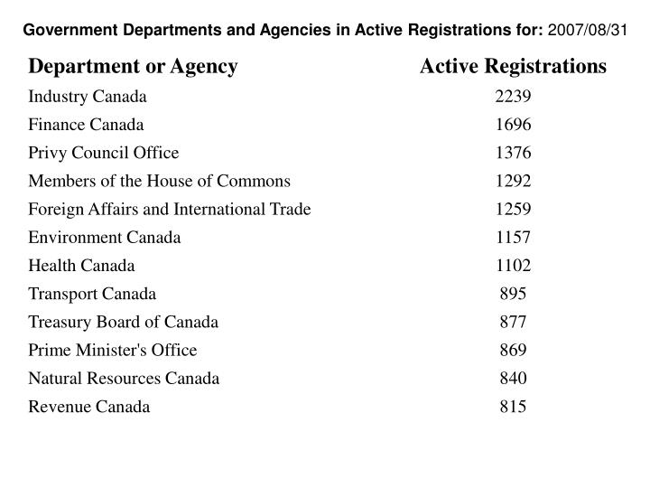 Government Departments and Agencies in Active Registrations for: