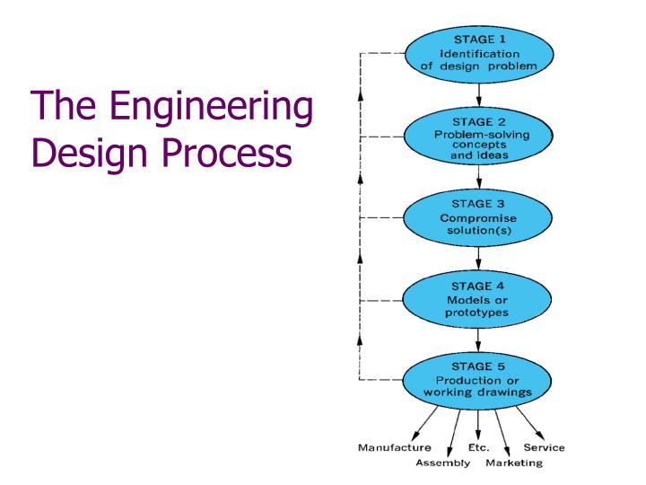 The Engineering Design Process