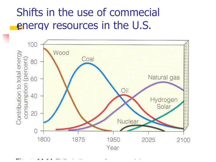 Shifts in the use of commecial energy resources in the U.S.