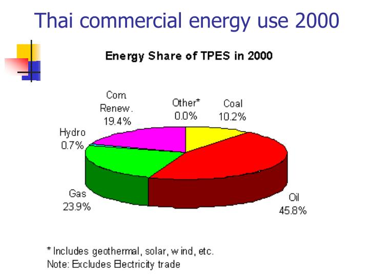 Thai commercial energy use 2000