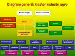 diagram generik klaster industri agro