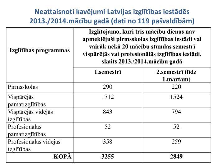 Neattaisnoti kavējumi Latvijas izglītības iestādēs 2013./