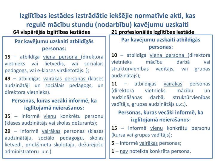 Izglītības iestādes izstrādātie iekšējie normatīvie akti, kas regulē mācību stundu (nodarbību) kavējumu uzskaiti