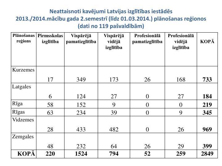 Neattaisnoti kavējumi Latvijas izglītības iestādēs