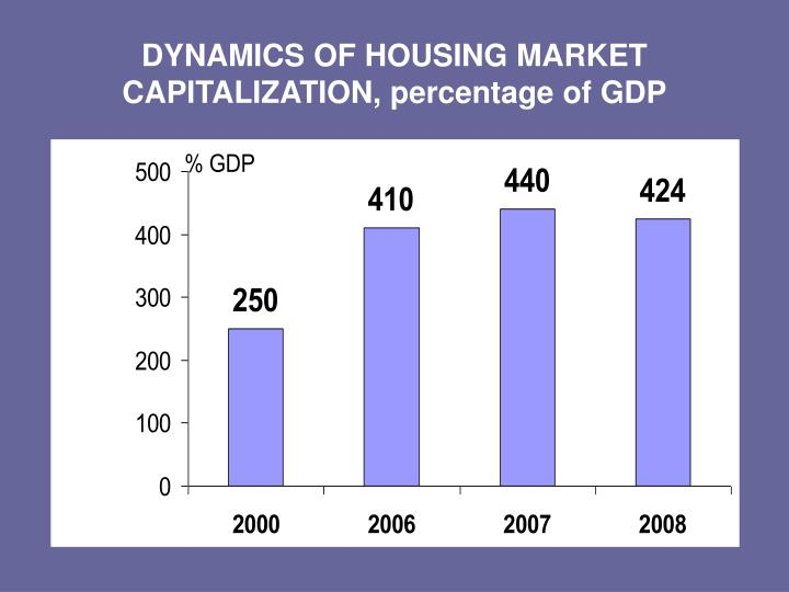 Dynamics of housing market capitalization percentage of gdp