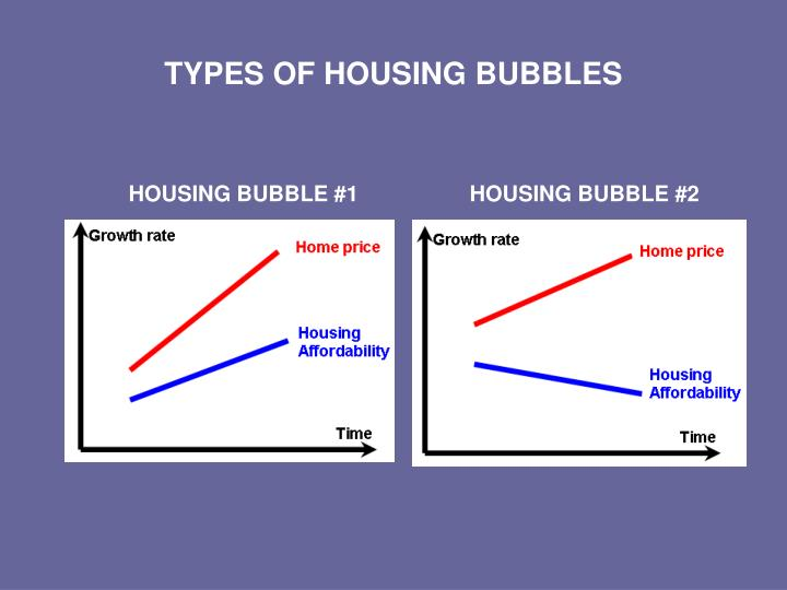 Types of housing bubbles