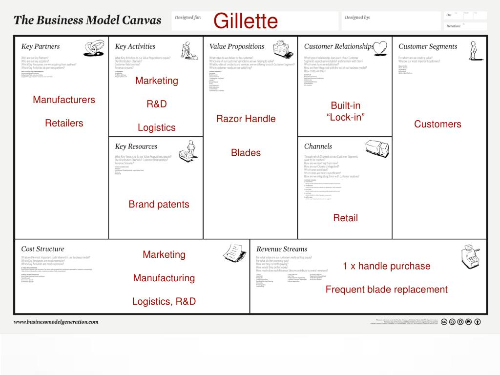 PPT - Business Model Canvas PowerPoint Presentation - ID:6150768