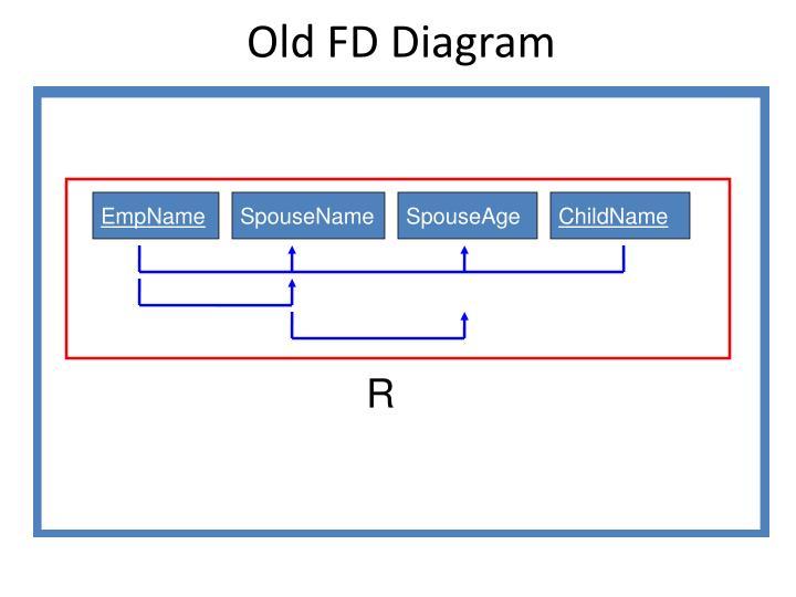 Old FD Diagram
