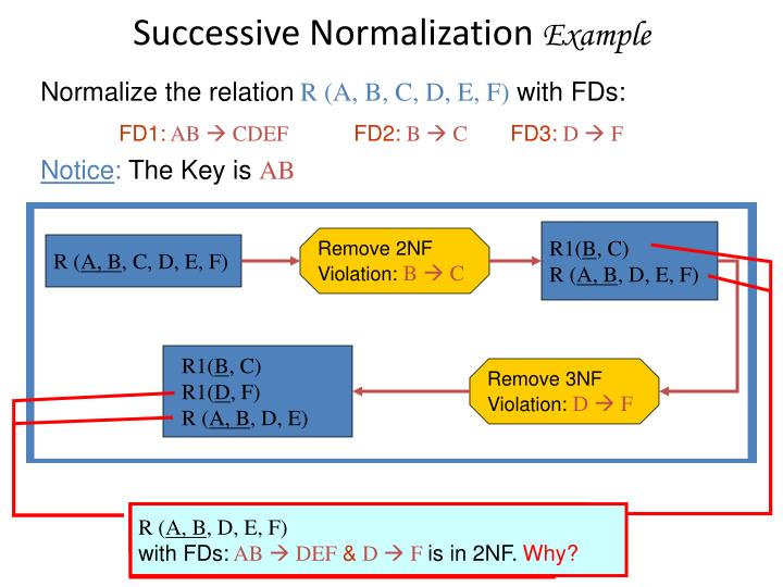 Successive Normalization