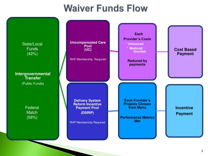 Waiver funds flow