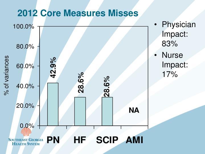 2012 Core Measures Misses