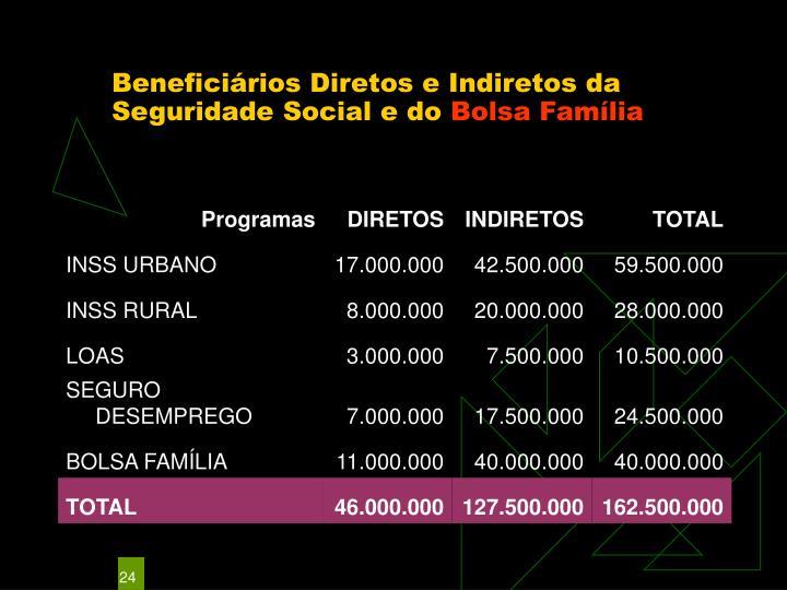 Beneficiários Diretos e Indiretos da Seguridade Social e do