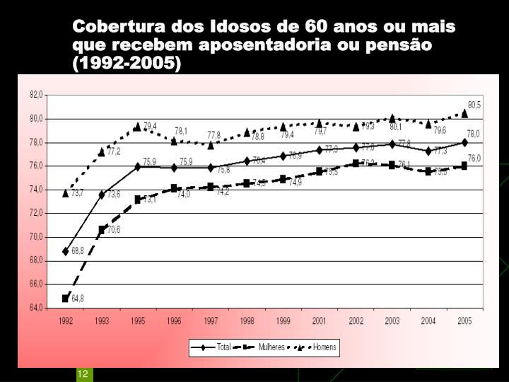Cobertura dos Idosos de 60 anos ou mais que recebem aposentadoria ou pensão (1992-2005)