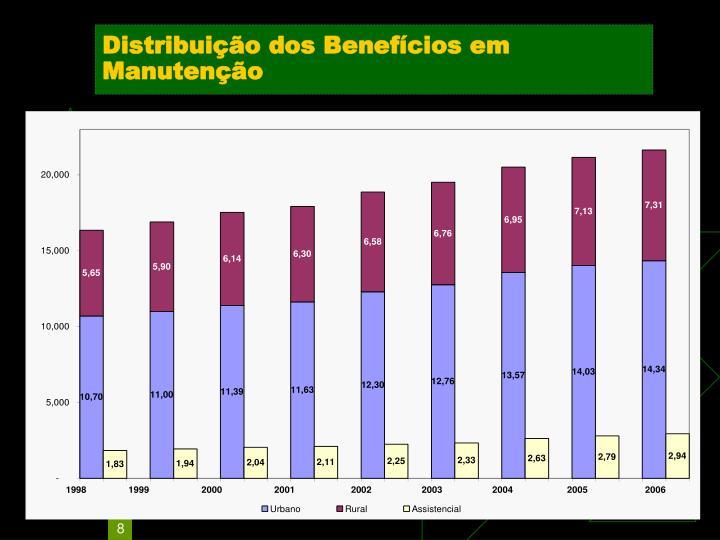 Distribuição dos Benefícios em Manutenção