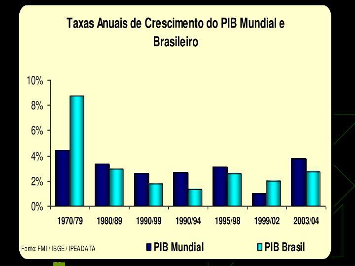 PIB Brasil e PIB Mundial