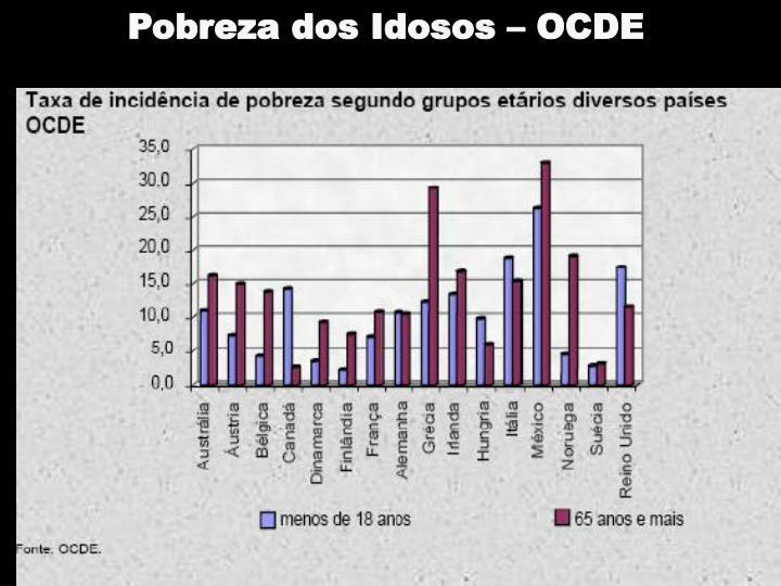 Pobreza dos Idosos – OCDE