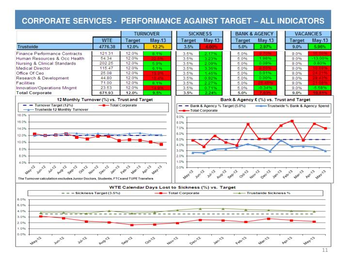 CORPORATE SERVICES -  PERFORMANCE AGAINST TARGET – ALL INDICATORS