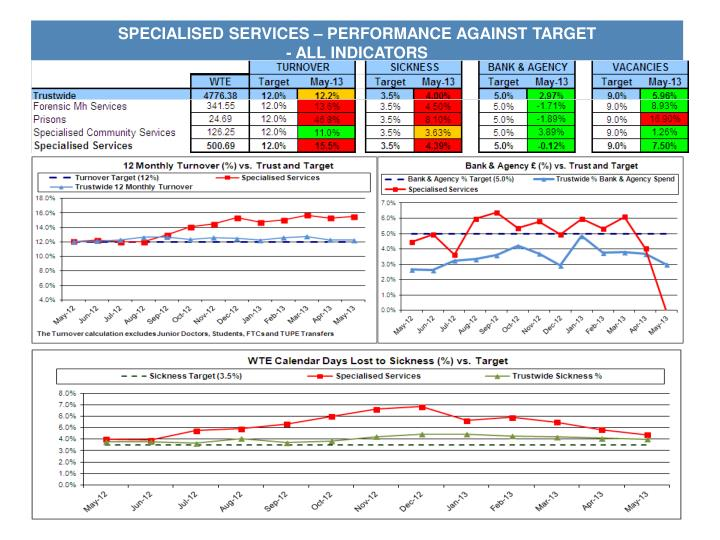 SPECIALISED SERVICES – PERFORMANCE AGAINST TARGET